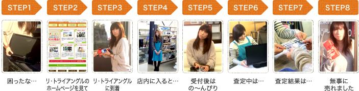 STEP1からSTEP8までの流れ